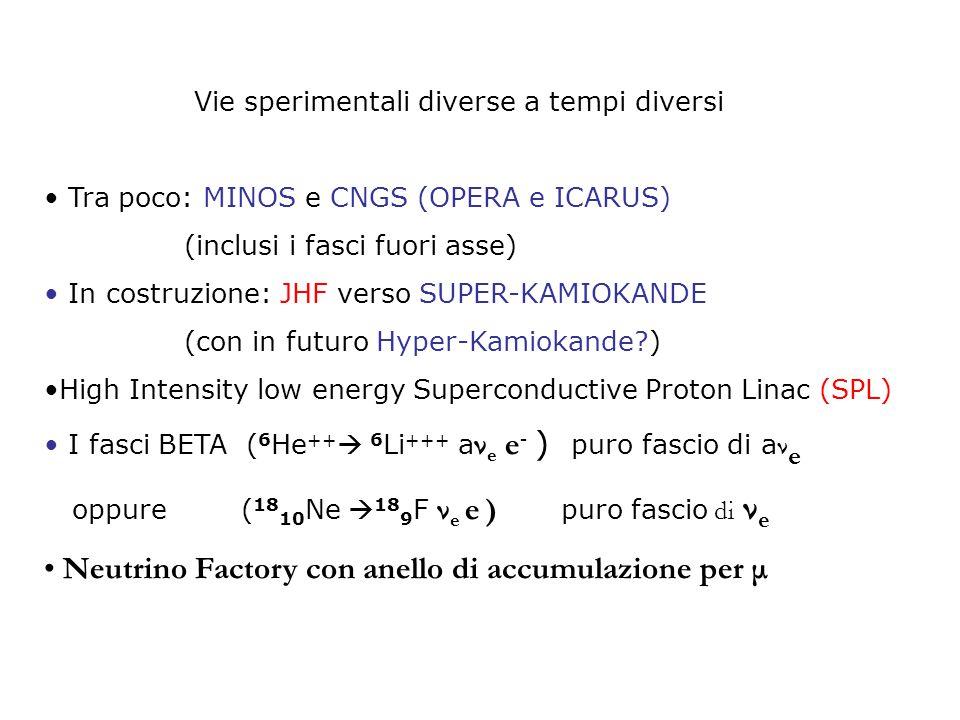 Vie sperimentali diverse a tempi diversi Tra poco: MINOS e CNGS (OPERA e ICARUS) (inclusi i fasci fuori asse) In costruzione: JHF verso SUPER-KAMIOKANDE (con in futuro Hyper-Kamiokande ) High Intensity low energy Superconductive Proton Linac (SPL) I fasci BETA ( 6 He ++  6 Li +++ a ν e e - ) puro fascio di a ν e oppure ( 18 10 Ne  18 9 F ν e e ) puro fascio di ν e Neutrino Factory con anello di accumulazione per μ
