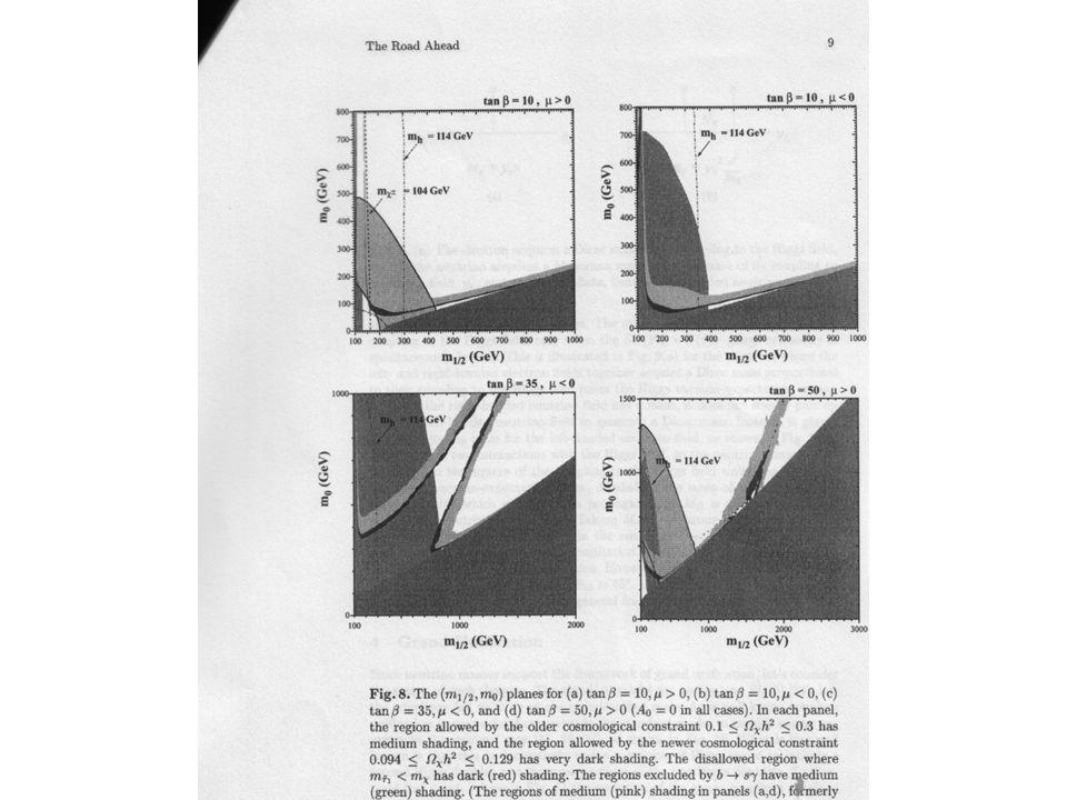 ALTRE IDEE Nuove dimensioni dello spazio, compattificate con raggi inferiori al mm, in cui solo la gravità può penetrare, potrebbero risolvere il problema della gerarchia: 1-Produzione diretta di gravitoni e torri di Kaluza-Klein 2-Produzione di radioni che decadono in coppie di Higgs Il bosone di Higgs non si trova: questo implica che le interazioni deboli diventano forti alla scala del TeV con risonanze nello scattering W L -W L
