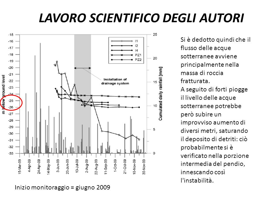 LAVORO SCIENTIFICO DEGLI AUTORI Inizio monitoraggio = giugno 2009 Si è dedotto quindi che il flusso delle acque sotterranee avviene principalmente nel