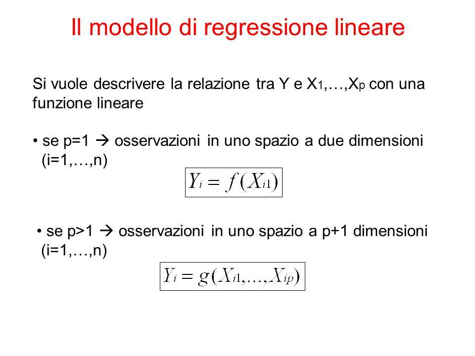 Il modello di regressione lineare Si vuole descrivere la relazione tra Y e X 1,…,X p con una funzione lineare se p=1  osservazioni in uno spazio a du