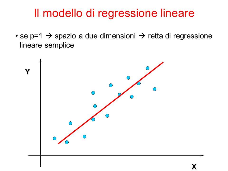 Il modello di regressione lineare Y X se p=1  spazio a due dimensioni  retta di regressione lineare semplice