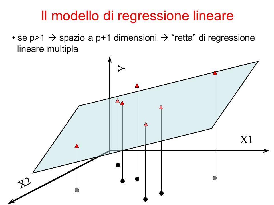 """Il modello di regressione lineare se p>1  spazio a p+1 dimensioni  """"retta"""" di regressione lineare multipla Y X1 X2"""