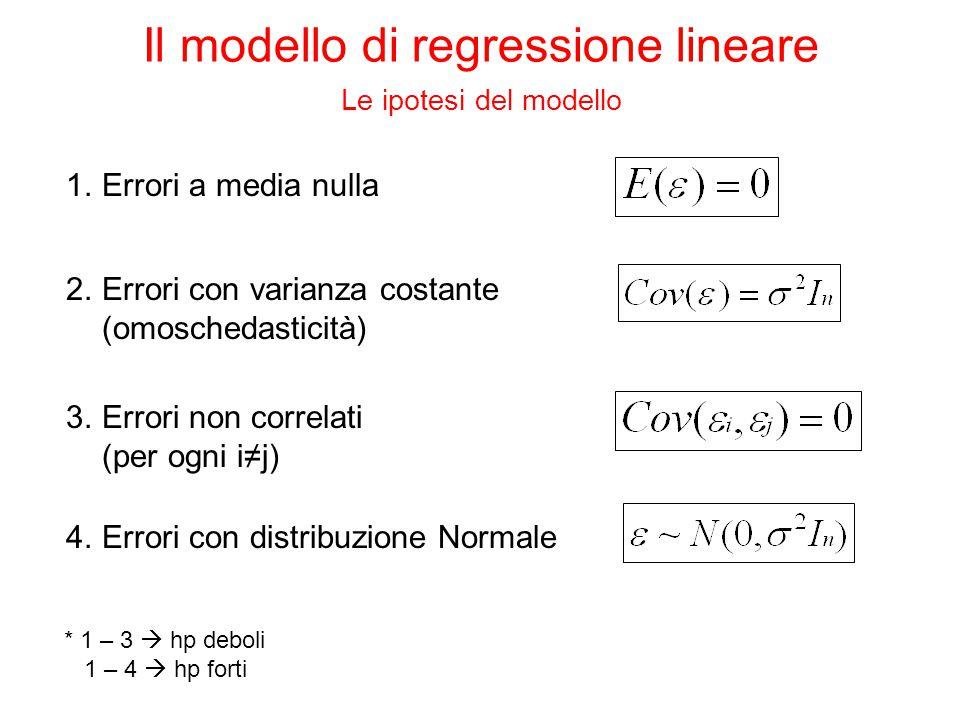 1.Errori a media nulla 2.Errori con varianza costante (omoschedasticità) 3.Errori non correlati (per ogni i≠j) 4.Errori con distribuzione Normale * 1