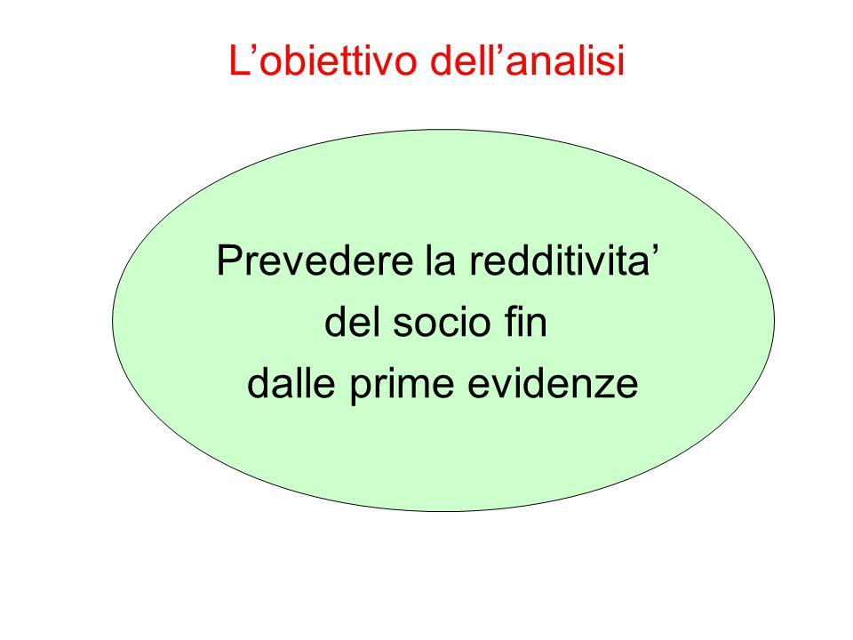 L'obiettivo dell'analisi Prevedere la redditivita' del socio fin dalle prime evidenze