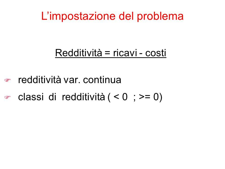 L'impostazione del problema Redditività = ricavi - costi F F redditività var. continua F classi di redditività ( = 0)