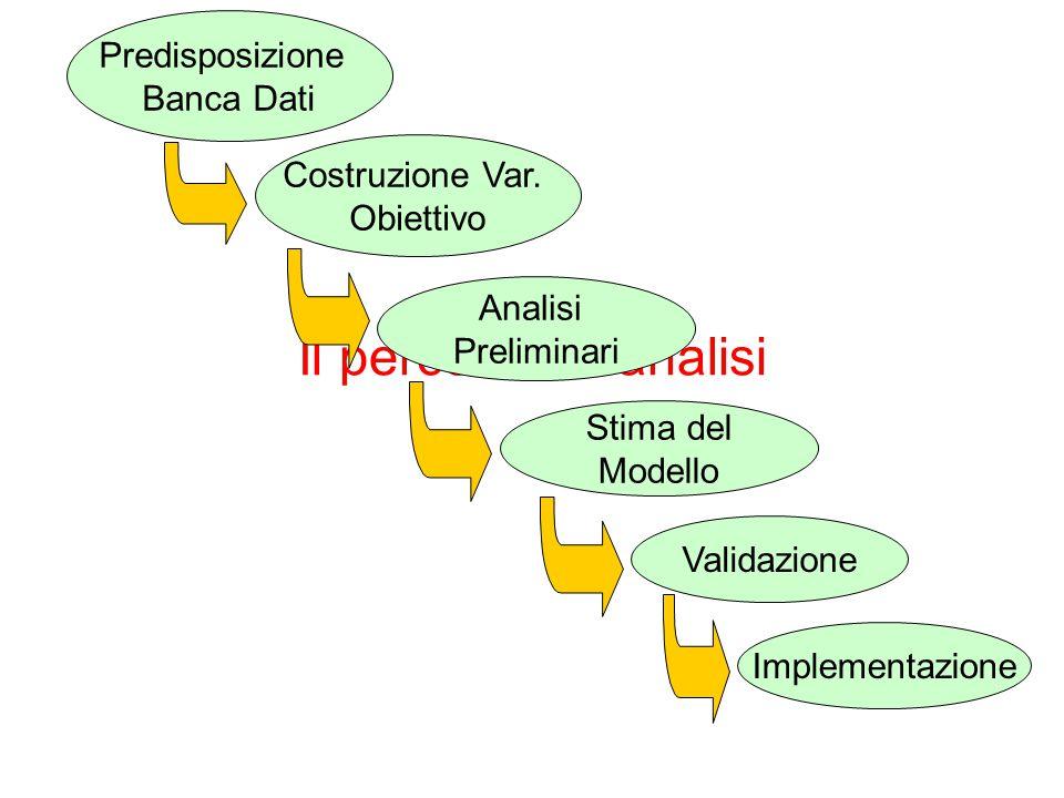 Il percorso di analisi Predisposizione Banca Dati Costruzione Var. Obiettivo Analisi Preliminari Stima del Modello Validazione Implementazione