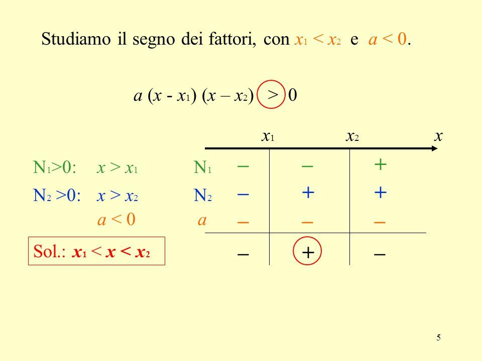 5 Studiamo il segno dei fattori, con x 1 < x 2 e a < 0. x1x1 x2x2 ––+ +–+ +–– N 1 >0: N 2 >0: N1N1 N2N2 x x > x 1 x > x 2 ––– a < 0a a (x - x 1 ) (x –