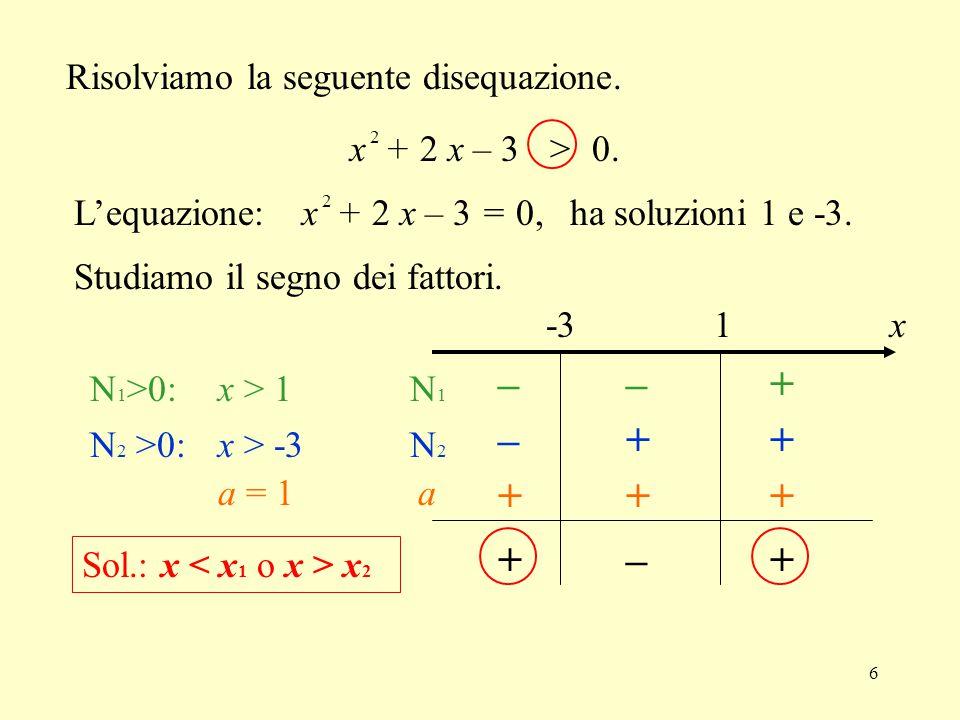 6 Risolviamo la seguente disequazione. x + 2 x – 3 > 0. 2 L'equazione: x + 2 x – 3 = 0, 2 ha soluzioni 1 e -3. Studiamo il segno dei fattori. -31 ––+
