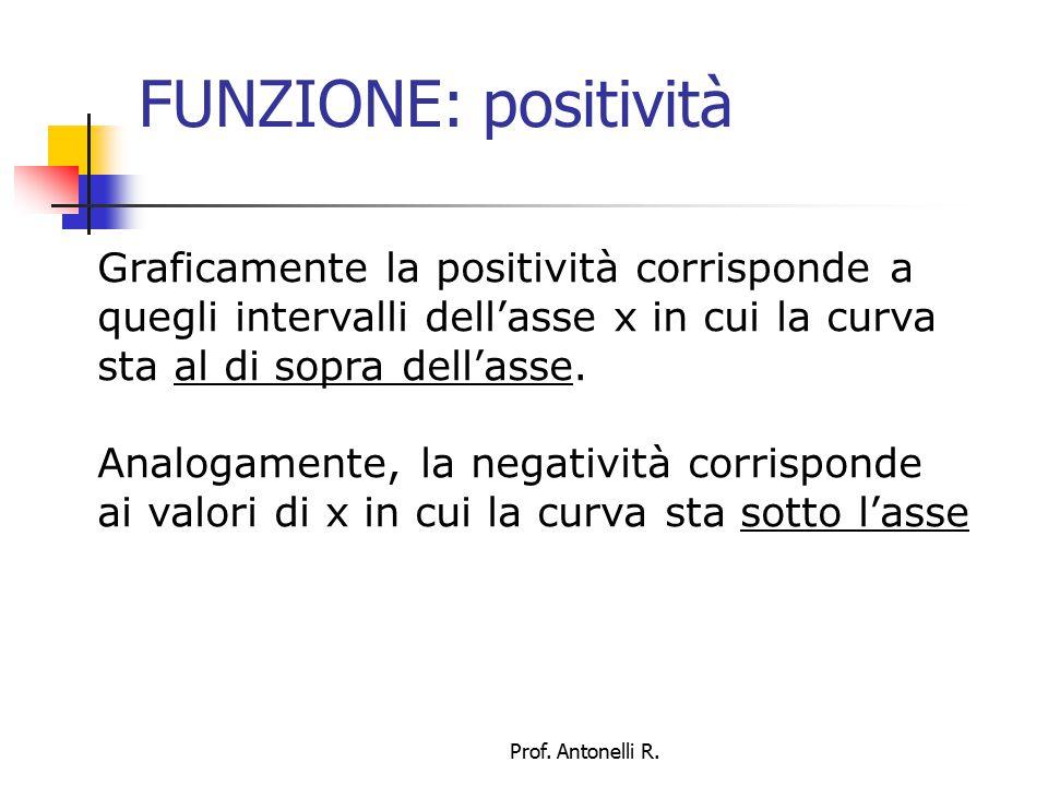 FUNZIONE: positività La cosa può essere rappresentata cancellando con un tratteggio la parte di piano sotto l'asse x in corrispondenza della positività e sopra l'asse x in corrispondenza della negatività, a indicare che in quelle zone la curva non può esistere Prof.