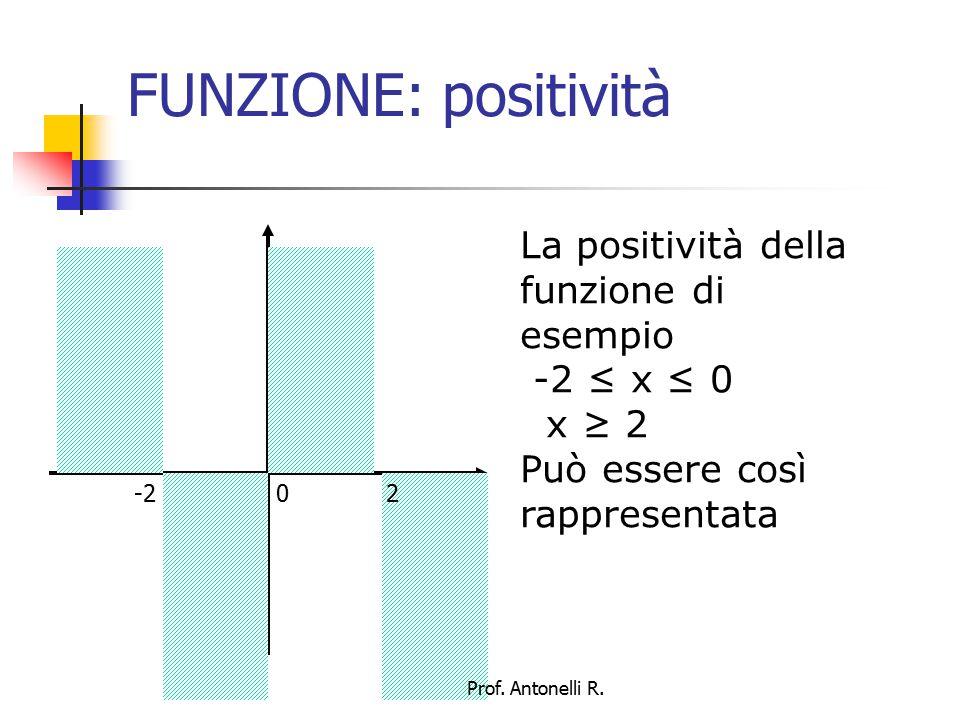 FUNZIONE: positività Questa rappresentazione rende spesso molto facile tracciare il grafico -2 0 2 Prof.