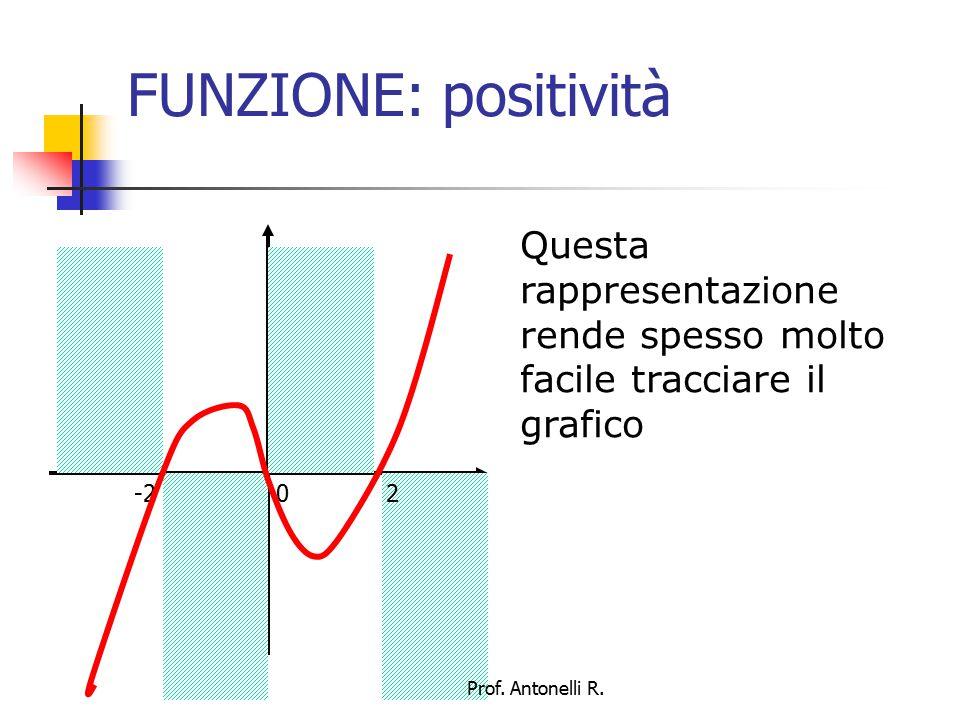 FUNZIONE: crescente Intuitivamente, una funzione è CRESCENTE quando, all'aumentare del valore di x, aumenta anche il valore di y x1 f(x1) x2 f(x2) Prof.