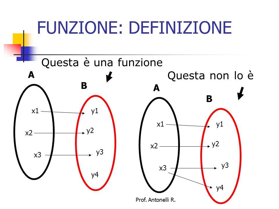 FUNZIONE: Rappresentazione Una funzione può essere rappresentata in modo insiemistico coi diagrammi di Wenn: in questo caso la freccia indica la relazione Molto intuitivo ma poco pratico A B x1 x2 x3 y1 y2 y3 y4 f Prof.
