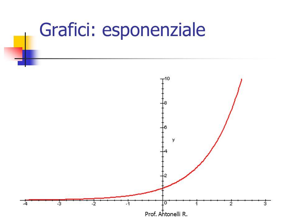 Grafici: logaritmo naturale Prof. Antonelli R.
