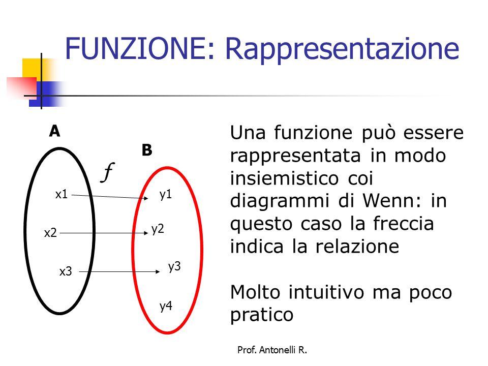 FUNZIONE: Rappresentazione Una funzione può essere rappresentata tramite il suo grafico, se sia A che B sono sottoinsiemi dei numeri reali: la x di un punto del grafico è un elemento del dominio, la y è la sua immagine x1 y1 x2 y2 P Q Prof.