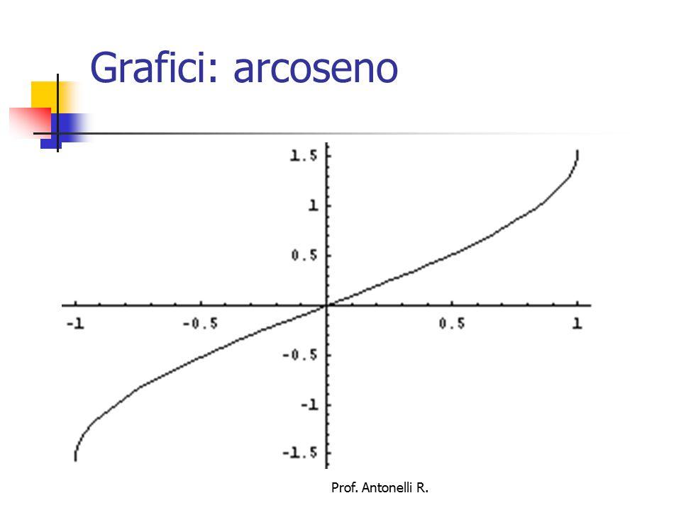 Grafici: coseno Prof. Antonelli R.