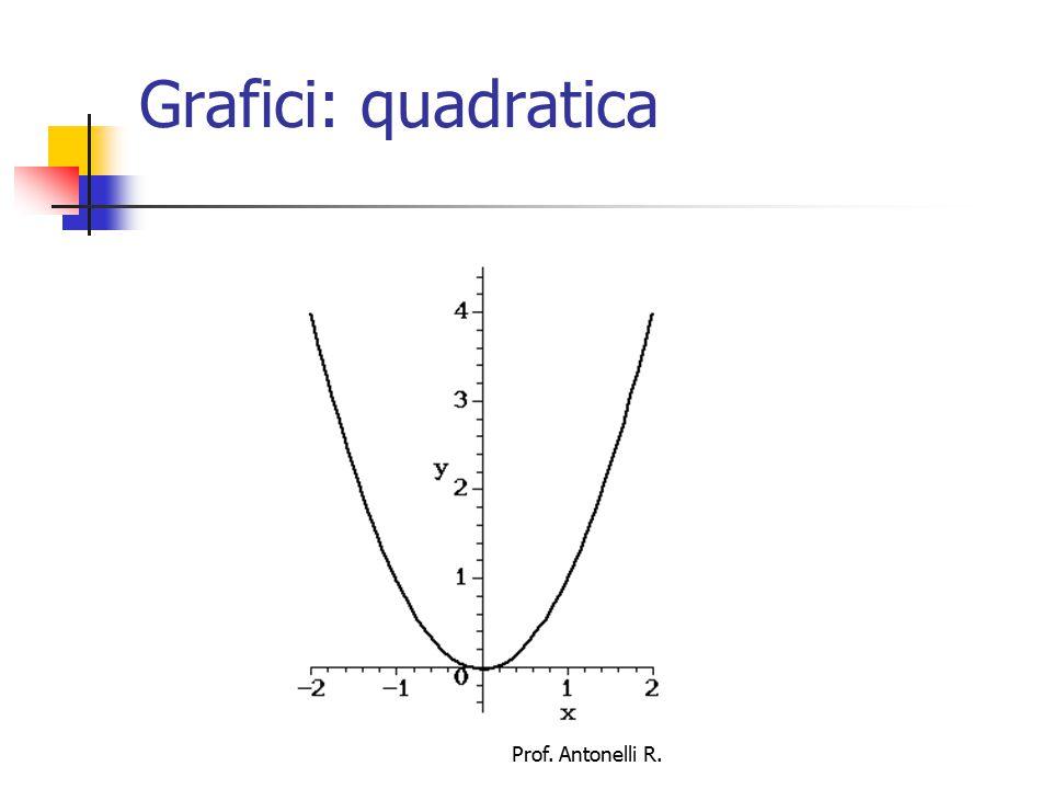Grafici: cubica Prof. Antonelli R.
