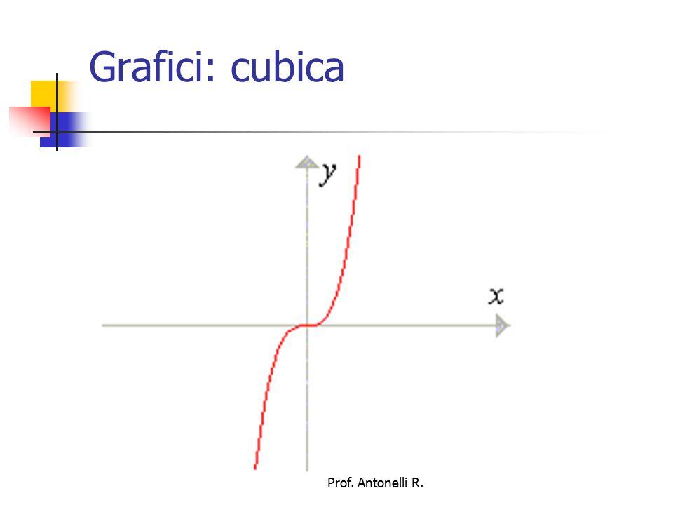 Grafici: radice quadrata Prof. Antonelli R.