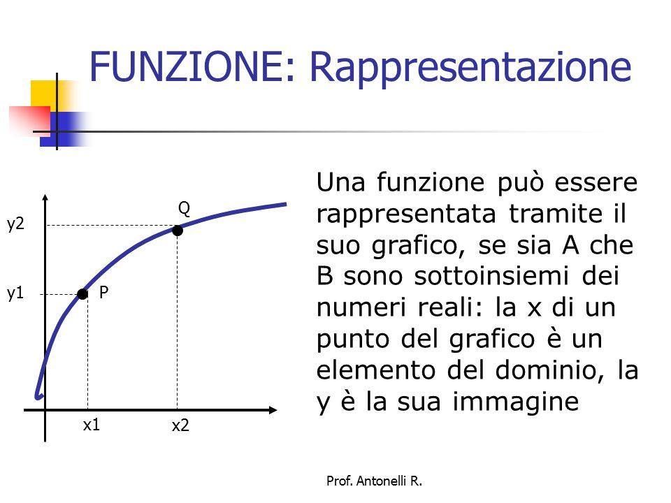 FUNZIONE: Rappresentazione Una funzione può essere rappresentata tramite un'equazione, in cui x è un elemento del dominio, y la sua immagine.