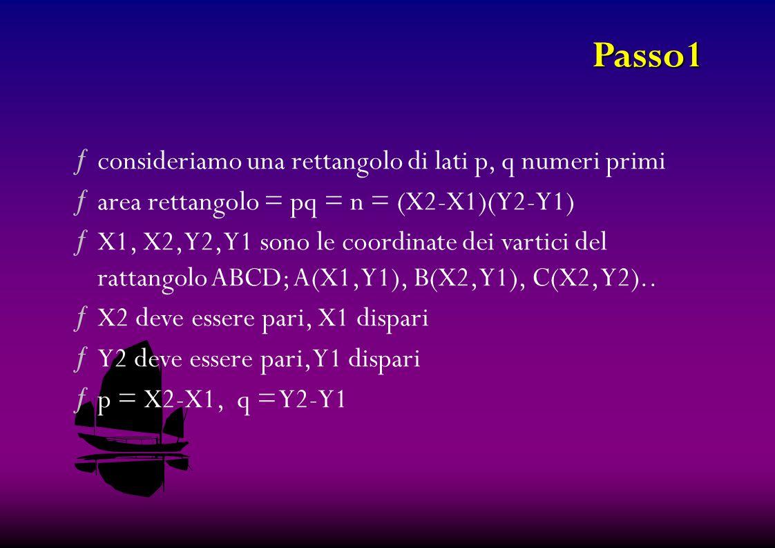 Passo1 ƒconsideriamo una rettangolo di lati p, q numeri primi ƒarea rettangolo = pq = n = (X2-X1)(Y2-Y1) ƒX1, X2, Y2, Y1 sono le coordinate dei vartici del rattangolo ABCD; A(X1, Y1), B(X2, Y1), C(X2, Y2)..
