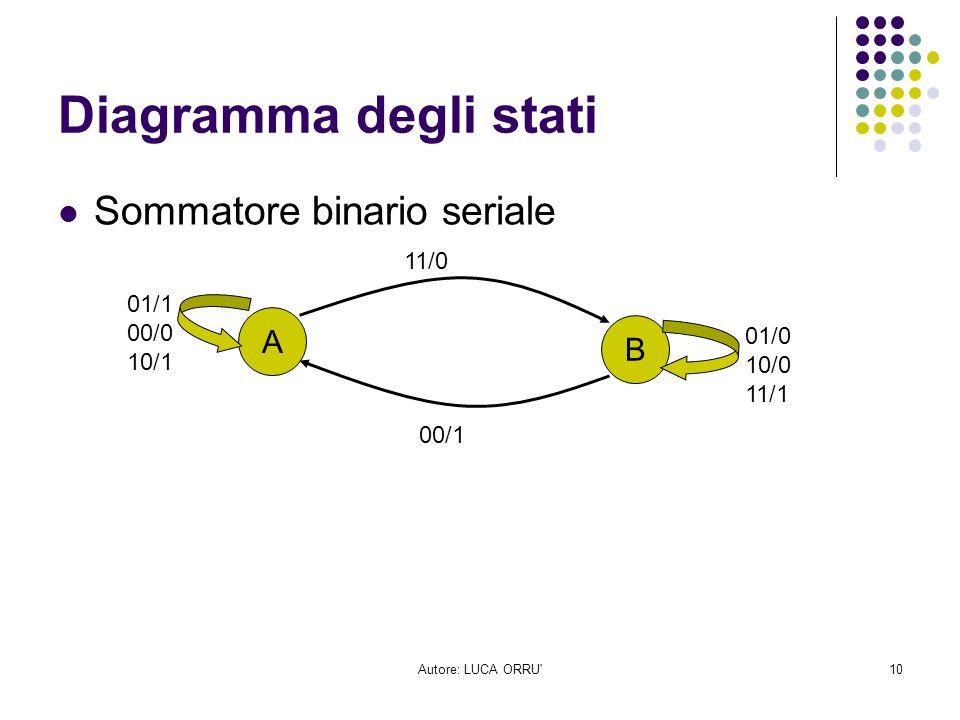 Autore: LUCA ORRU'10 Diagramma degli stati Sommatore binario seriale A B 01/1 00/0 10/1 01/0 10/0 11/1 11/0 00/1