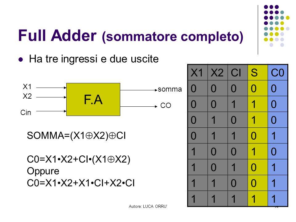 Autore: LUCA ORRU'14 Full Adder (sommatore completo) Ha tre ingressi e due uscite F.A X1 X2 Cin somma CO X1X2CISC0 00000 00110 01010 01101 10010 10101