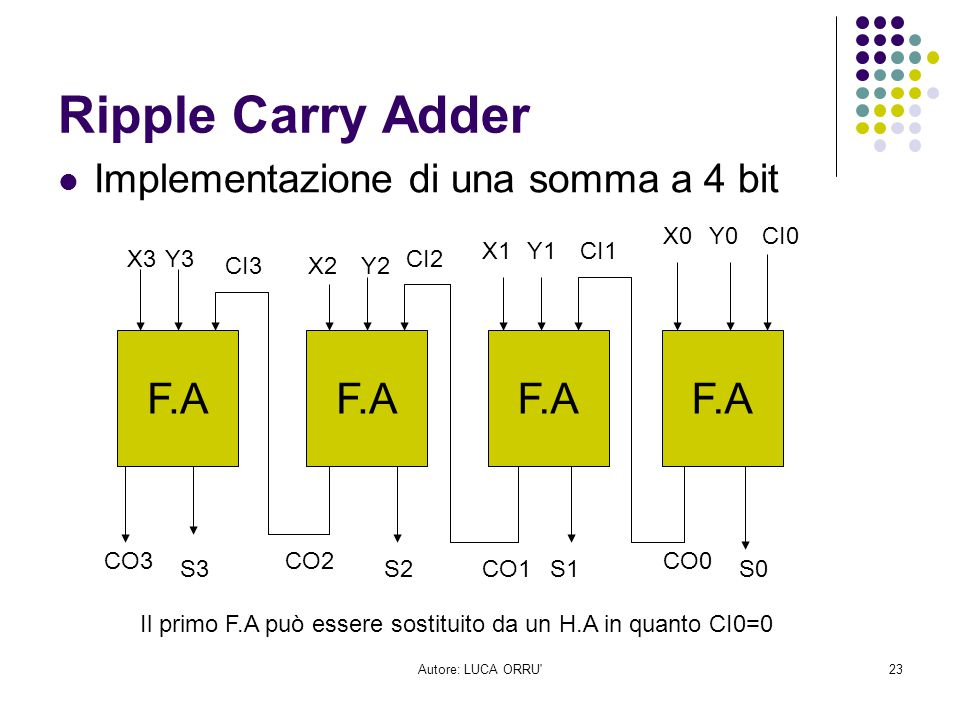 Autore: LUCA ORRU'23 Ripple Carry Adder Implementazione di una somma a 4 bit F.A S0S2S1S3 X1 X0Y0CI0 X2Y2 Y3X3 Y1 CI2 CI1 CI3 CO3CO2 CO1 CO0 Il primo