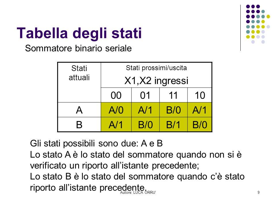 Autore: LUCA ORRU'9 Tabella degli stati Stati attuali Stati prossimi/uscita X1,X2 ingressi 00011110 AA/0A/1B/0A/1 B B/0B/1B/0 Gli stati possibili sono