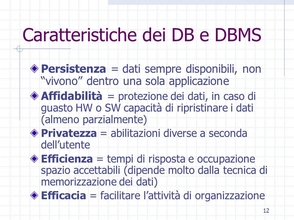 """12 Caratteristiche dei DB e DBMS Persistenza = dati sempre disponibili, non """"vivono"""" dentro una sola applicazione Affidabilit à = protezione dei dati,"""