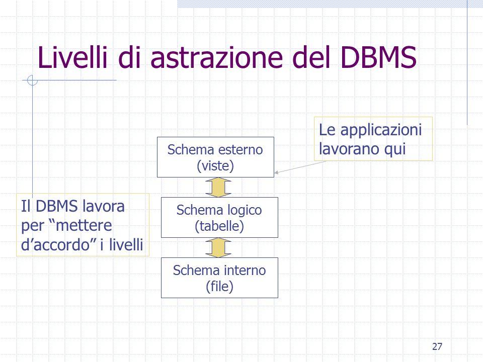 27 Livelli di astrazione del DBMS Schema esterno (viste) Schema interno (file) Schema logico (tabelle) Le applicazioni lavorano qui Il DBMS lavora per