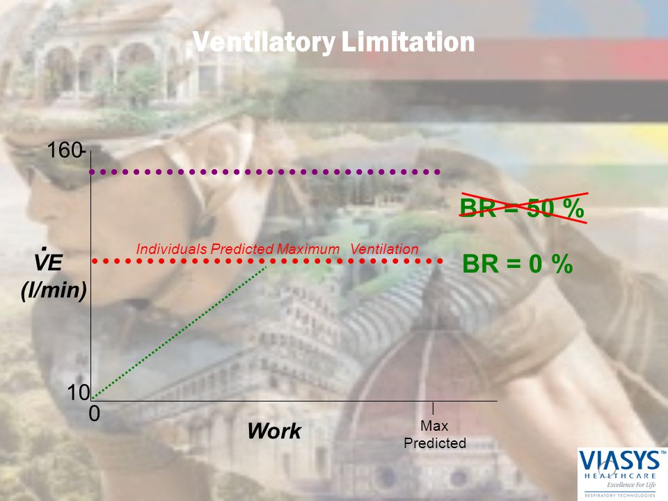 VE (l/min) Work | - Max Predicted 0 10 160 Individuals Predicted Maximum Ventilation. BR = 0 % Ventilatory Limitation BR = 50 %