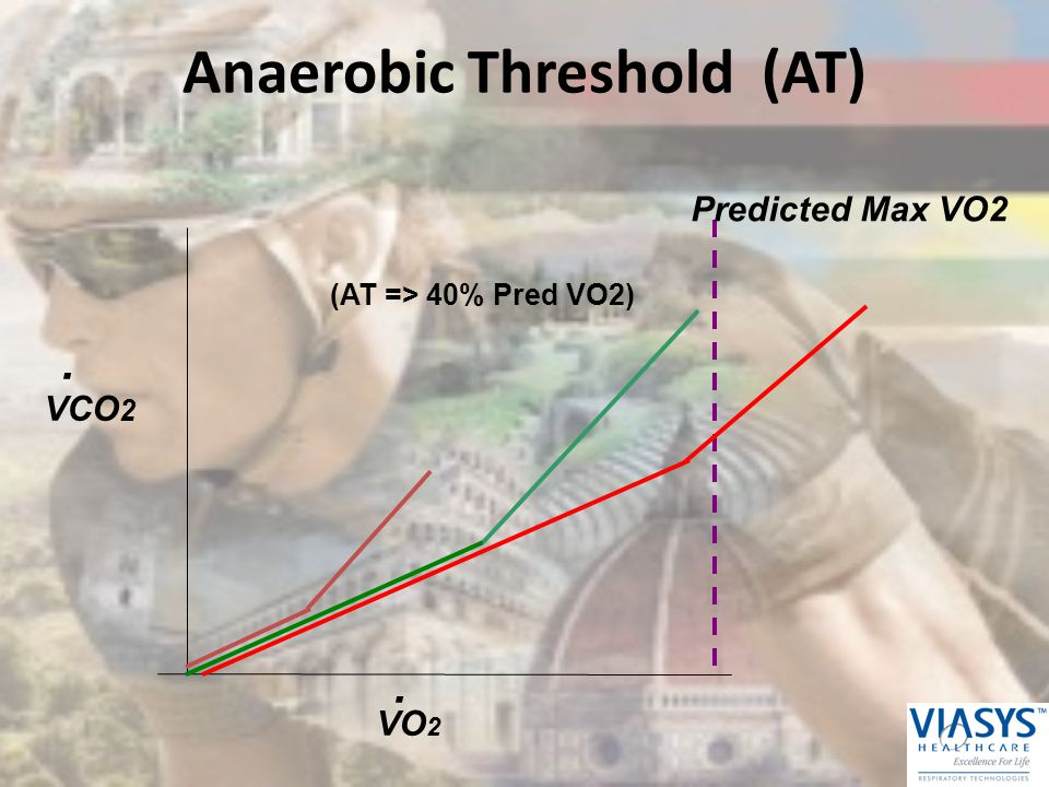 Predicted Max VO2 VCO 2 VO 2.. (AT => 40% Pred VO2) Anaerobic Threshold (AT)