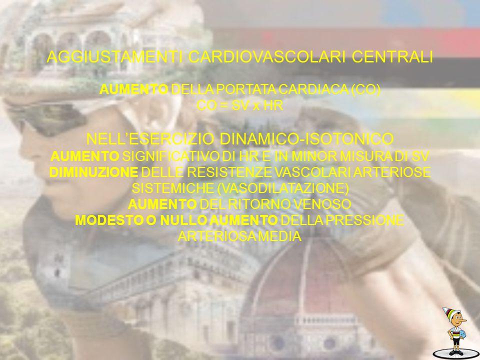 CONSEGUENZA MAGGIOR CONSUMO DI O2 DA PARTE DEL MIOCARDIO, MA L'AUMENTO DI GITTATA SISTOLICA E PORTATA CARDIACA E' ADEGUATO E PROPORZIONALE ALLE RICHIESTE ENERGETICHE DELLO STESSO.