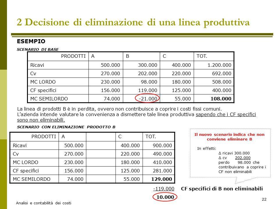 Analisi e contabilità dei costi 22 ESEMPIO SCENARIO DI BASE 2 Decisione di eliminazione di una linea produttiva PRODOTTIABCTOT. Ricavi500.000300.00040
