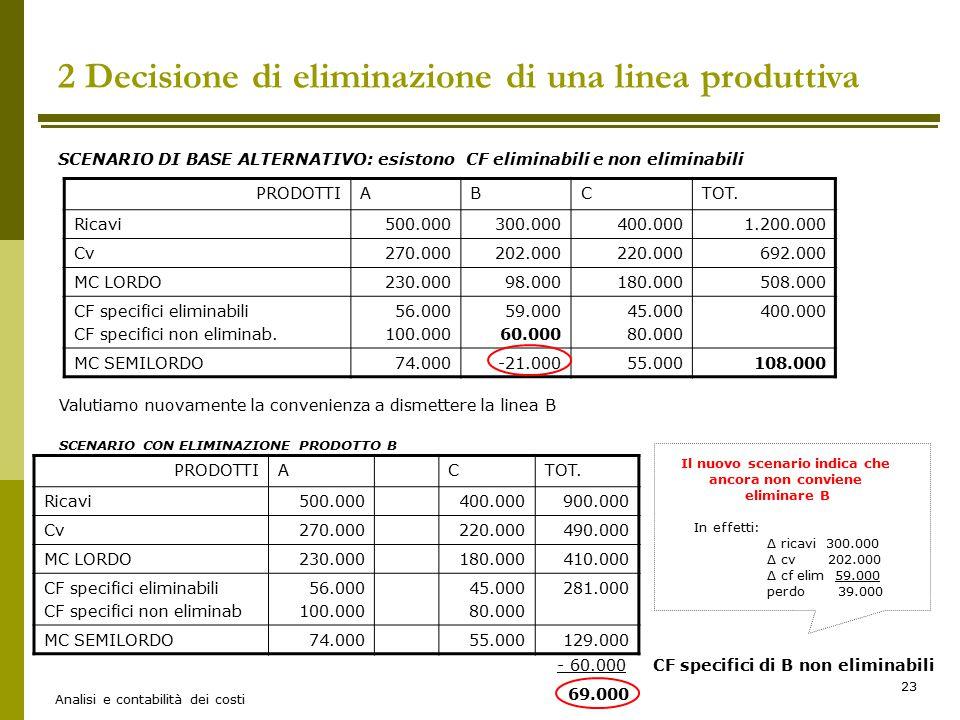 Analisi e contabilità dei costi 23 SCENARIO DI BASE ALTERNATIVO: esistono CF eliminabili e non eliminabili 2 Decisione di eliminazione di una linea pr