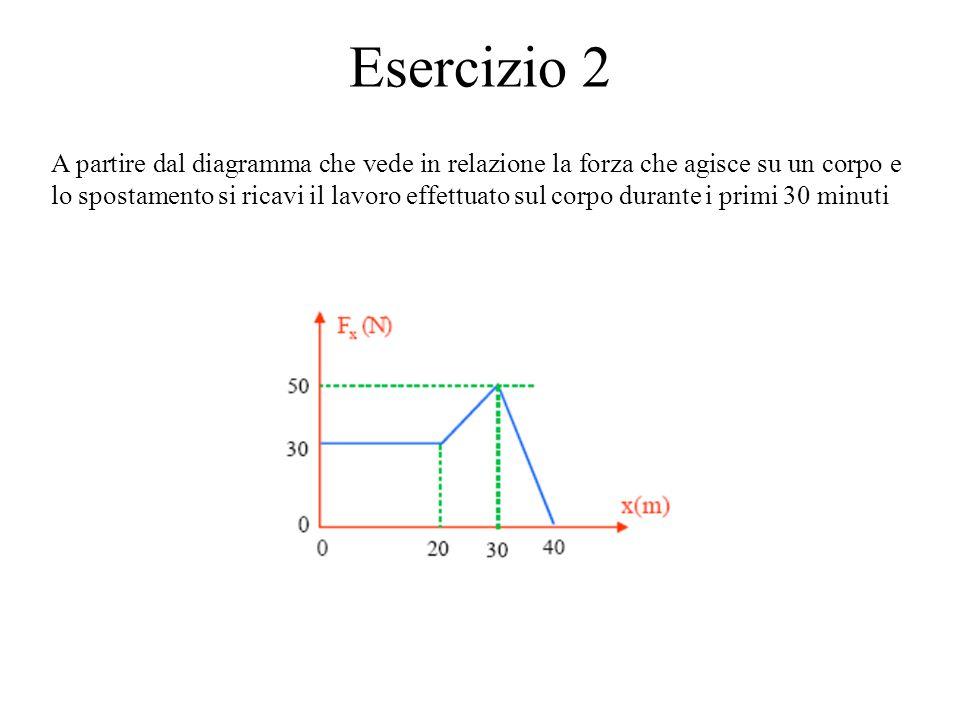 Esercizio 2 A partire dal diagramma che vede in relazione la forza che agisce su un corpo e lo spostamento si ricavi il lavoro effettuato sul corpo du