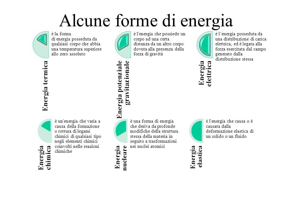 Alcune forme di energia Energia termica è la forma di energia posseduta da qualsiasi corpo che abbia una temperatura superiore allo zero assoluto Ener