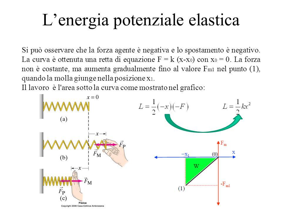 L'energia potenziale elastica Si può osservare che la forza agente è negativa e lo spostamento è negativo. La curva è ottenuta una retta di equazione