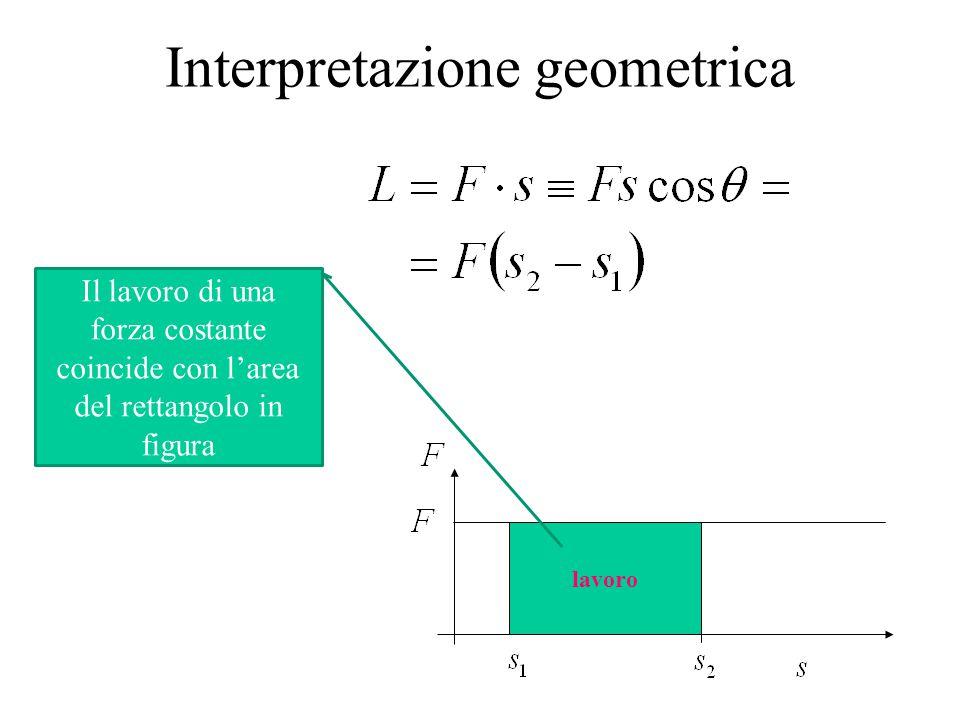 Interpretazione geometrica lavoro Il lavoro di una forza costante coincide con l'area del rettangolo in figura