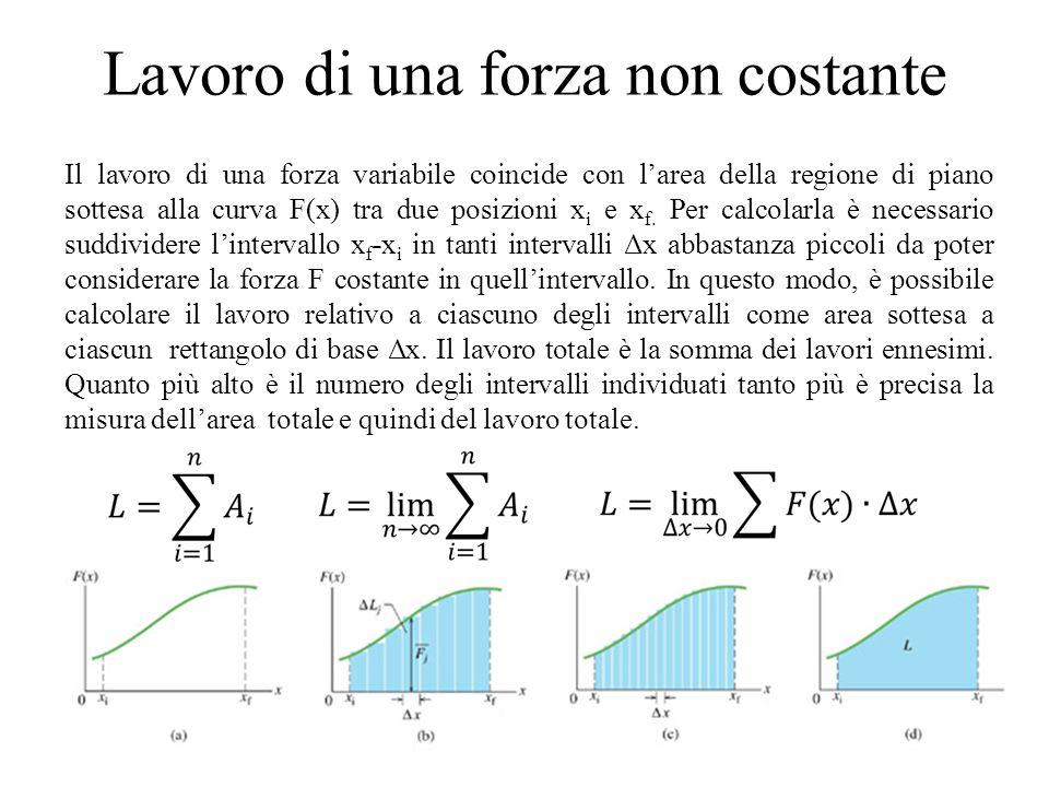Lavoro di una forza non costante Il lavoro di una forza variabile coincide con l'area della regione di piano sottesa alla curva F(x) tra due posizioni