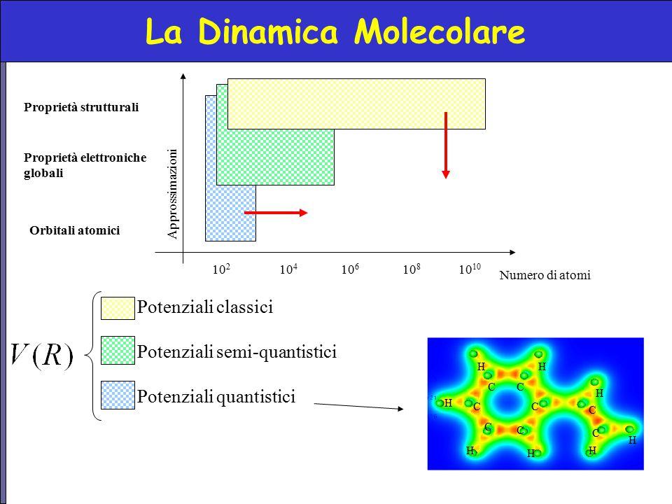 La Dinamica Molecolare 10 210 10 8 10 6 10 4 Numero di atomi Proprietà strutturali Proprietà elettroniche globali Orbitali atomici Approssimazioni C C