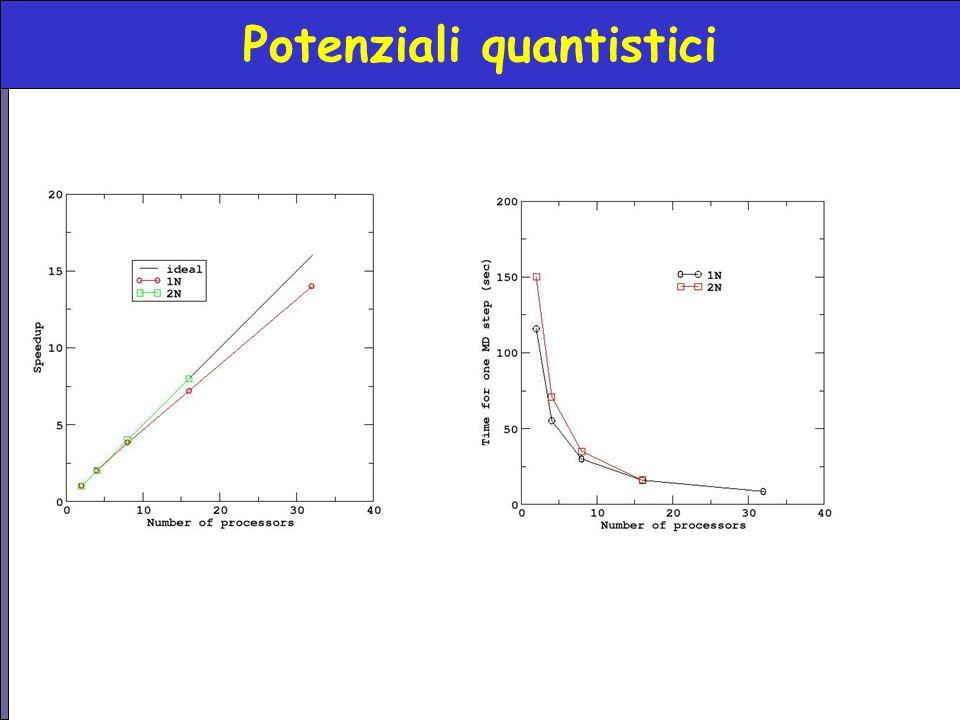Potenziali quantistici