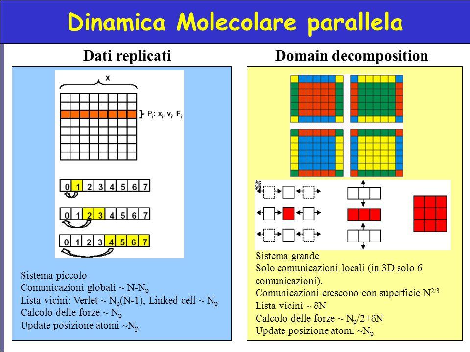 Dinamica Molecolare parallela Dati replicati Sistema piccolo Comunicazioni globali ~ N-N p Lista vicini: Verlet ~ N p (N-1), Linked cell ~ N p Calcolo