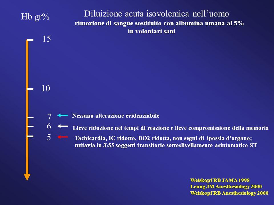 Diluizione acuta isovolemica nell'uomo rimozione di sangue sostituito con albumina umana al 5% in volontari sani Hb gr% 15 6 5 10 Weiskopf RB JAMA 1998 Leung JM Anesthesiology 2000 Weiskopf RB Anesthesiology 2000 Tachicardia, IC ridotto, DO2 ridotta, non segni di ipossia d'organo; tuttavia in 3\55 soggetti transitorio sottoslivellamento asintomatico ST Lieve riduzione nei tempi di reazione e lieve compromissione della memoria 7 Nessuna alterazione evidenziabile