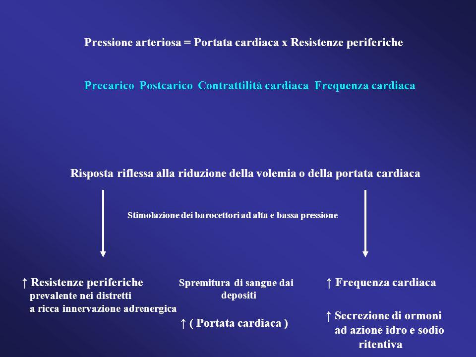 Pressione arteriosa = Portata cardiaca x Resistenze periferiche Precarico Postcarico Contrattilità cardiaca Frequenza cardiaca Risposta riflessa alla riduzione della volemia o della portata cardiaca Stimolazione dei barocettori ad alta e bassa pressione ↑ Resistenze periferiche prevalente nei distretti a ricca innervazione adrenergica Spremitura di sangue dai depositi ↑ Frequenza cardiaca ↑ ( Portata cardiaca ) ↑ Secrezione di ormoni ad azione idro e sodio ritentiva