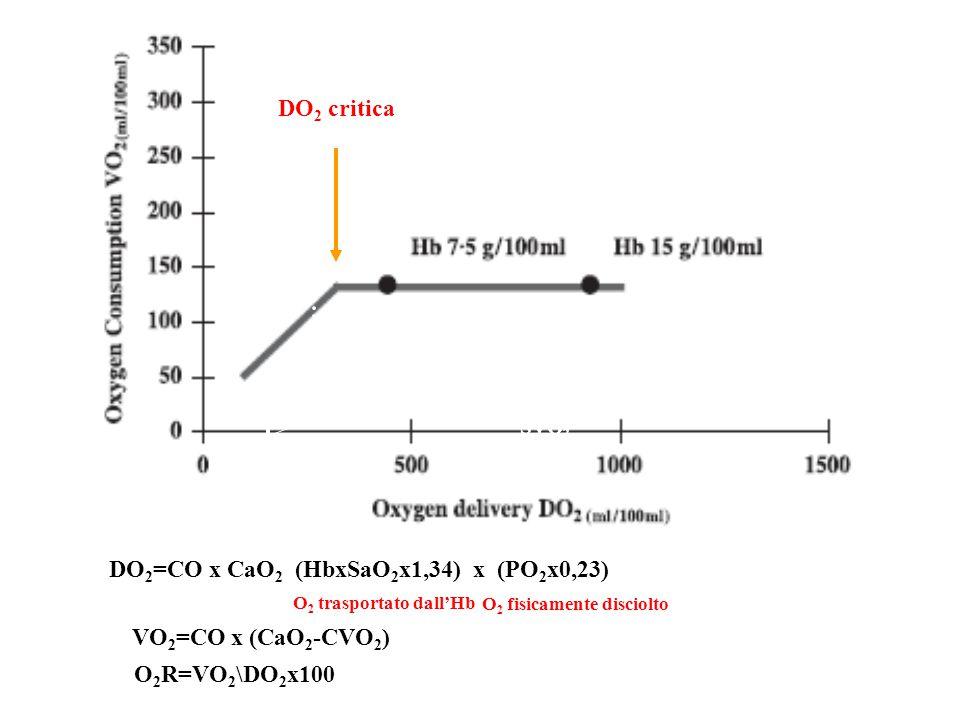 DO 2 critica Acidosi lattica Supply dependency DO 2 =CO x CaO 2 (HbxSaO 2 x1,34) x (PO 2 x0,23) O 2 trasportato dall'Hb O 2 fisicamente disciolto SVO 2 VO 2 =CO x (CaO 2 -CVO 2 ) O 2 R=VO 2 \DO 2 x100