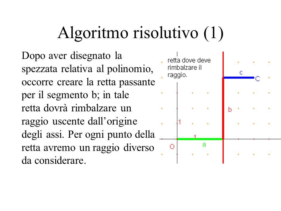 Algoritmo risolutivo (1) Dopo aver disegnato la spezzata relativa al polinomio, occorre creare la retta passante per il segmento b; in tale retta dovr