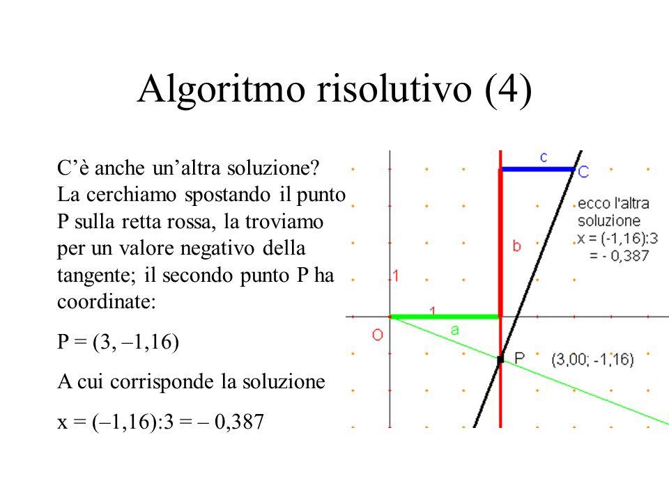 Algoritmo risolutivo (4) C'è anche un'altra soluzione? La cerchiamo spostando il punto P sulla retta rossa, la troviamo per un valore negativo della t