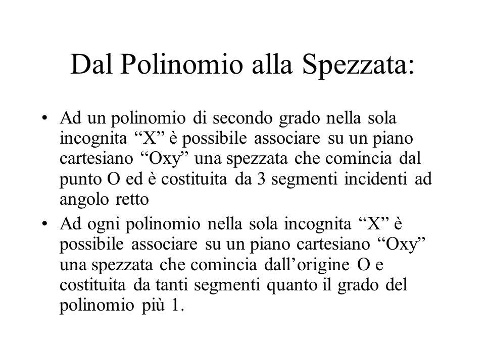 """Dal Polinomio alla Spezzata: Ad un polinomio di secondo grado nella sola incognita """"X"""" è possibile associare su un piano cartesiano """"Oxy"""" una spezzata"""