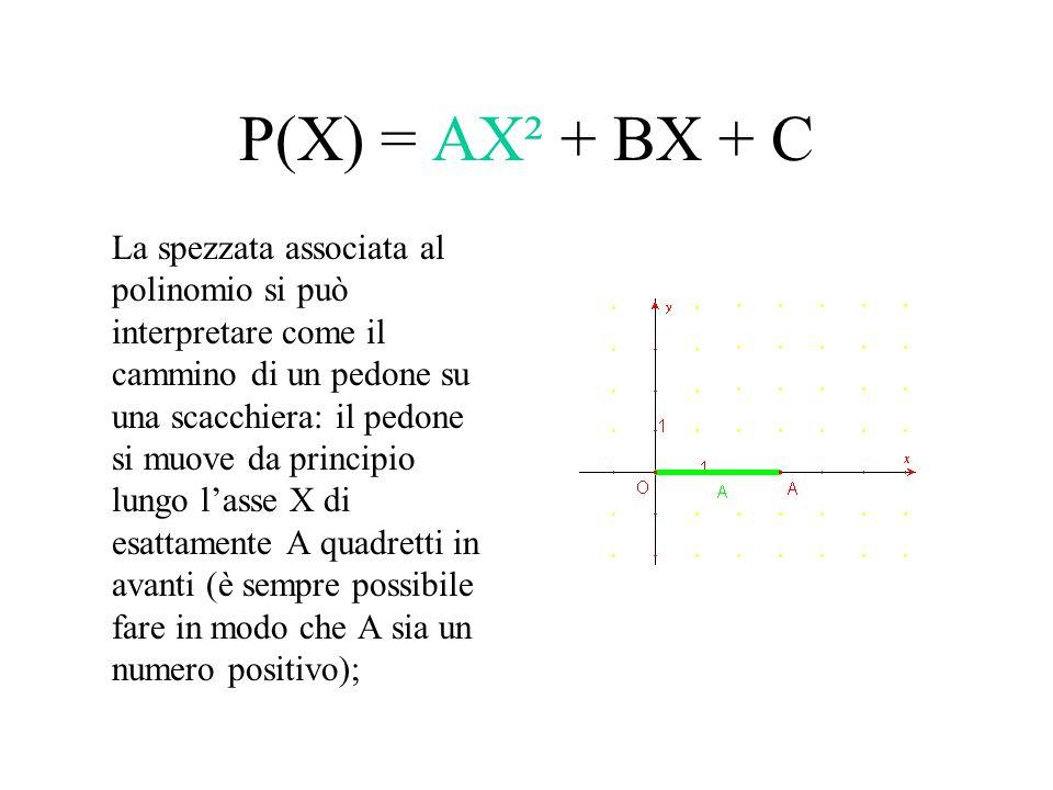 P(X) = AX² + BX + C La spezzata associata al polinomio si può interpretare come il cammino di un pedone su una scacchiera: il pedone si muove da princ