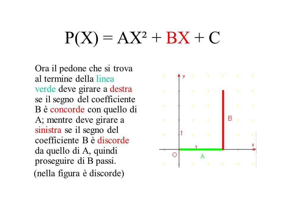 P(X) = AX² + BX + C Ora il pedone che si trova al termine della linea verde deve girare a destra se il segno del coefficiente B è concorde con quello